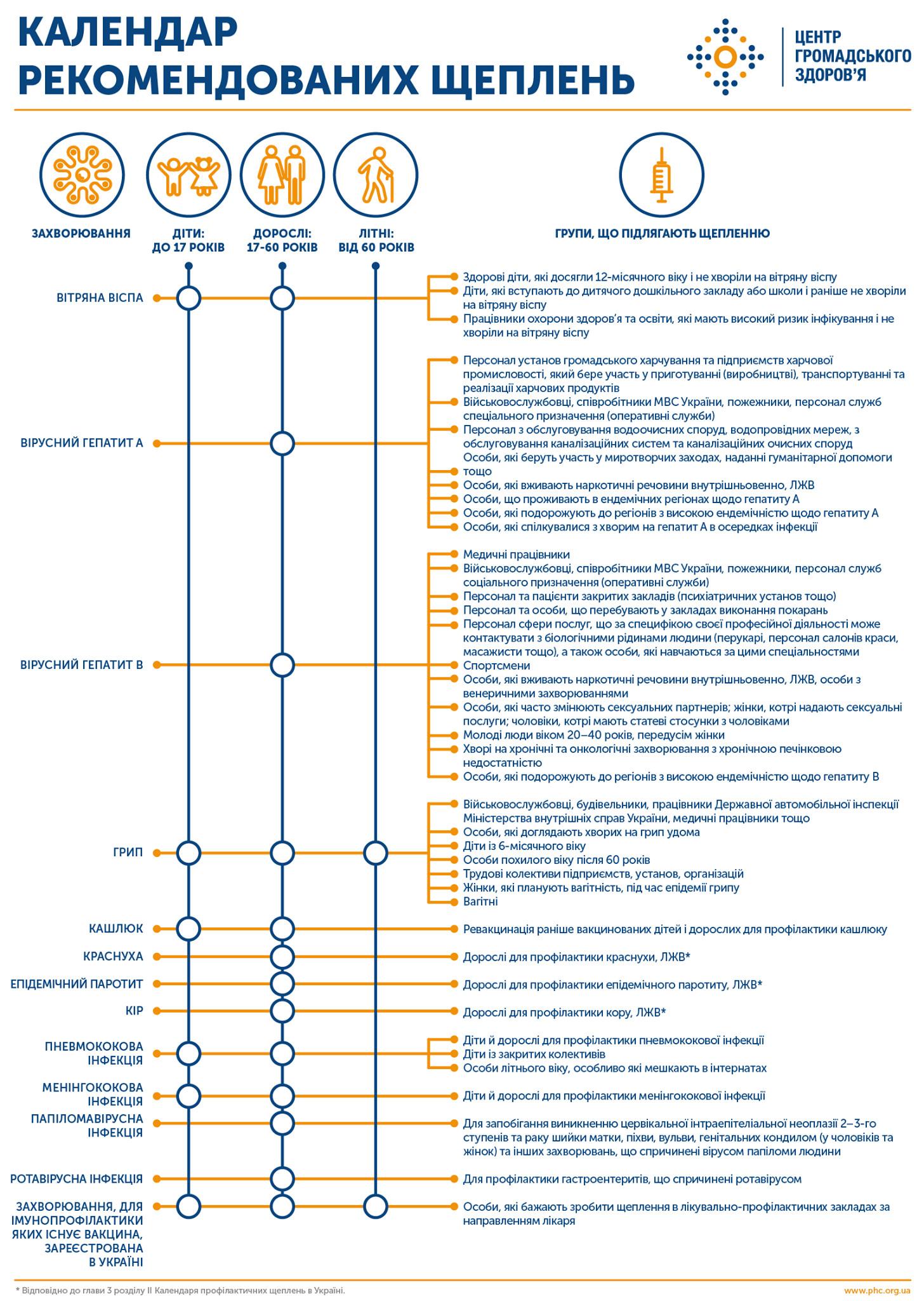 Календарь рекомендованных прививок в Украине