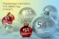 Украинцы не верят, что после Нового года жизнь превратиться в сплошную сказку. Интересно, с чего бы это?