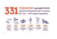 Слава идет впереди человека. Из 445 новых парламентариев 331 уже попались на нарушениях