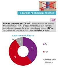 В Сети появилась информация о том, как на самом деле украинцы относятся к бойкоту российских товаров