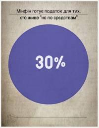 30% налог на превышение расходов над доходами - это популизм /эксперт/