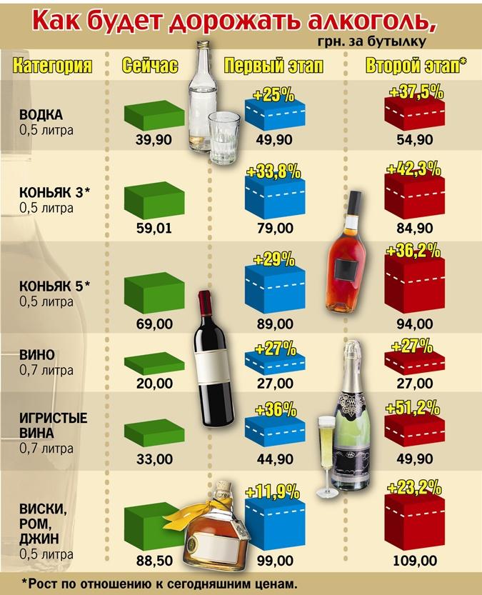 ФОТО: Как будет дорожать алкоголь