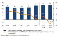 По подсчетам министерства, в тени находится 42% украинской экономики