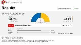 Британцы на референдуме предпочли выход из Евросоюза