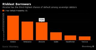 Украина оказалась среди лидеров рейтинга стран, которым больше всего угрожает дефолт
