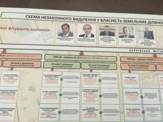 В СМИ просочилась информация о фигурантах дела, по которому проходят обыски у Кернеса и Добкина