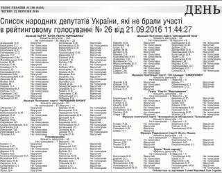 «Голос Украины» впервые опубликовал список депутатов-прогульщиков