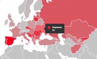 Украина занимает первое место в Европе по уровню коррупции
