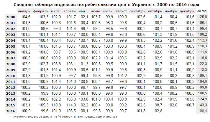 что Таблица по инфляции сайт росстата за 2017 только изображение