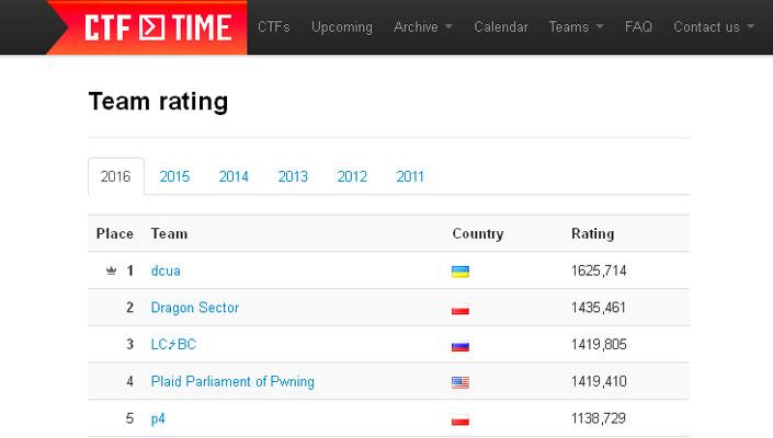 Украинская ІТ-команда завоевав титул мирового лидера всфере кибербезопасности