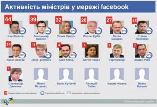 В КИУ утверждают, что министры предпочитают сидеть в Facebook преимущественно на работе