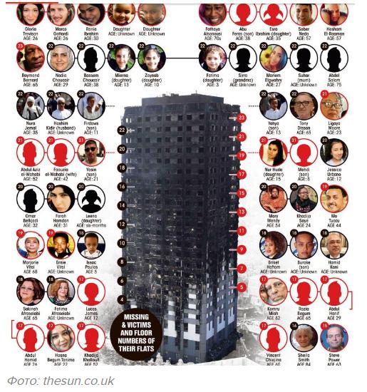 Количество жертв выросло до  30 человек— Пожар встолице Англии