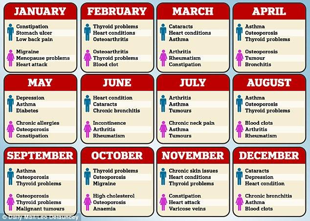 Как месяц рождения влияет на здоровье человека