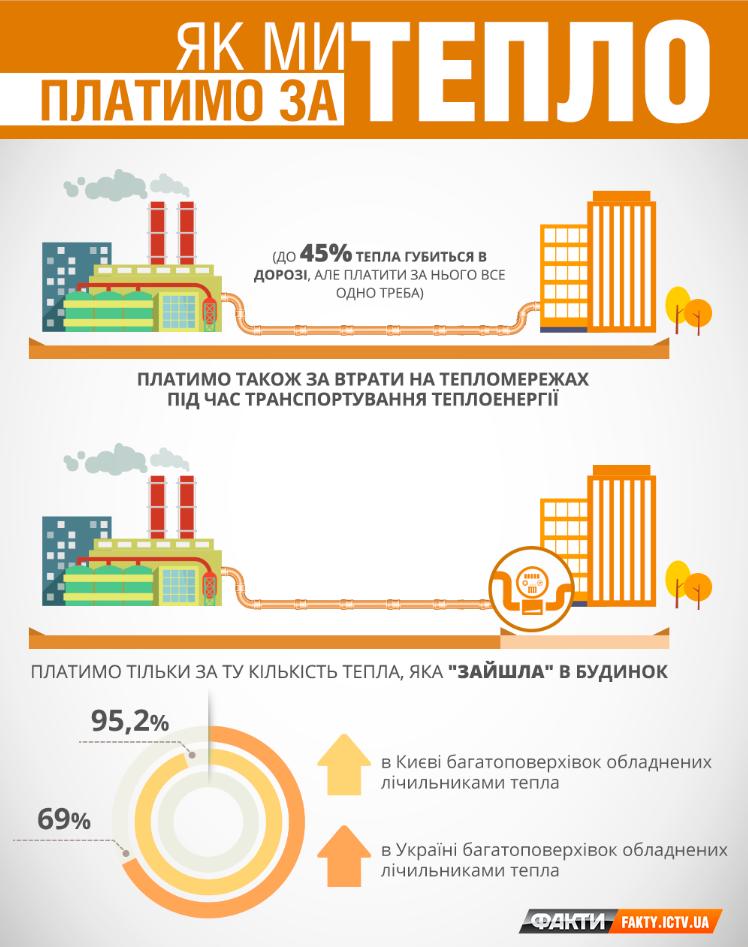 Вгосударстве Украина приняли закон осчетчиках коммунальных услуг