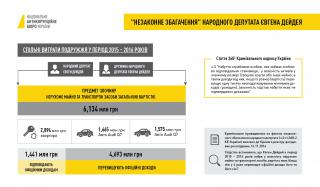 Обидевшись на бездействие депутатов, НАБУ и САП опубликовали материалы расследования по Дейдею