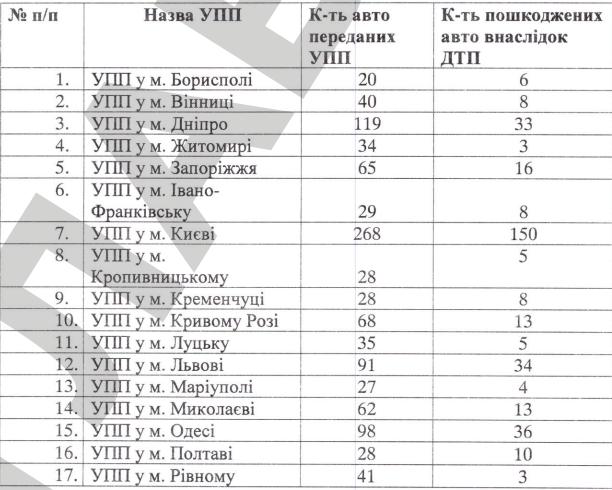 Украинские полицейские разбили практически  500 служебных авто всамом начале  года