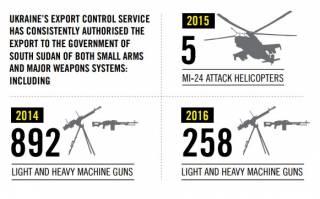 Сразу две международные организации обвинили Украину в поддержке поставок оружия в Южный Судан и на Ближний Восток