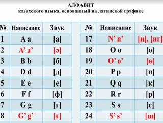 Назарбаев запустил процесс перевода казахского языка на латиницу. Утвержден новый алфавит