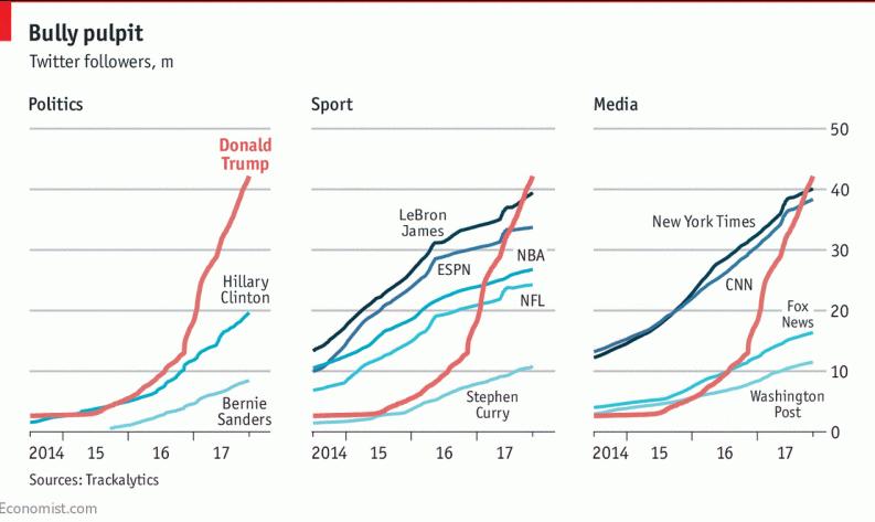 Большинство фолловеров Twitter-аккаунта Трампа оказались ботами