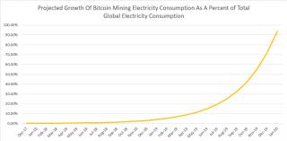 По подсчетам британцев, к 2020 году на майнинг биткоинов будет уходить почти все электричество на планете