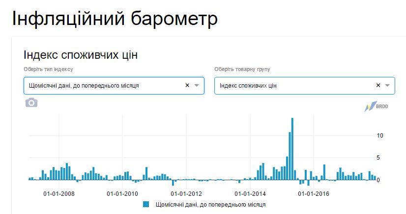 ВУкраинском государстве запустили сайт для отслеживания динамики цен