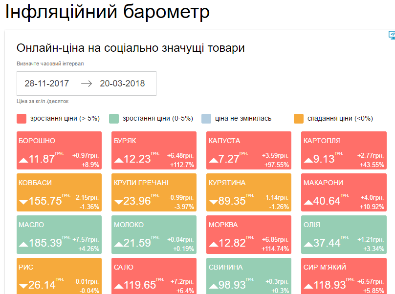 Нановом онлайн-ресурсе украинцы смогут отслеживать динамику цен вгосударстве