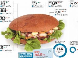 В Украине резко подорожал «салбургер». Дайджест за 4 июня 2018 года