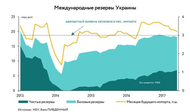Каждый украинец должен 1800 долларов