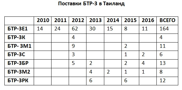 Украинский арсенал: БТР-3. Начало