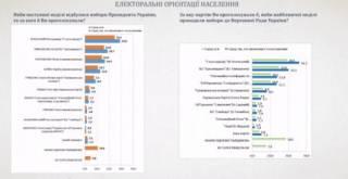 Последние опросы: Зеленский и Тимошенко выходят во второй тур