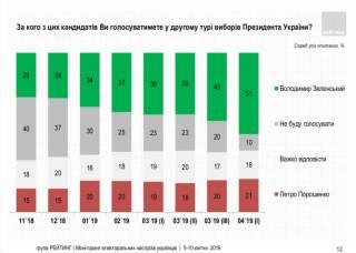 Свежий соцпрос почти не оставляет Порошенко шансов во втором туре