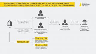 В НАБУ наглядно показали схему действий Грымчака, которые привели к его задержанию