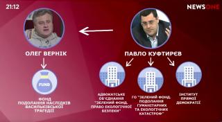 Миллиарды на фейковых фондах: в СМИ показали схему заработка юриста Павла Куфтырева