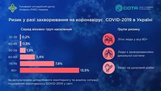 СНБО определил три группы риска для коронавируса в Украине