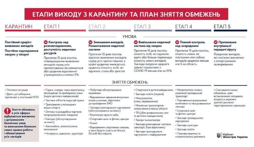 Этапы выхода из карантина в Украине