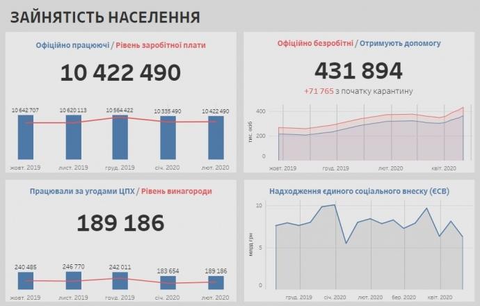 Показатель занятости населения в Украине в период карантина