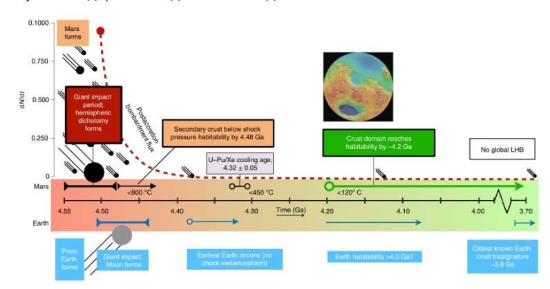 Сравнение ранней геологической истории Земли и Марса
