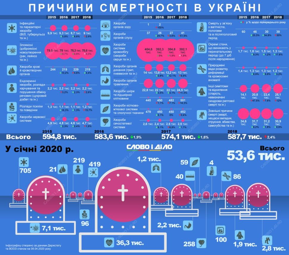 Инфографика смертности в Украине