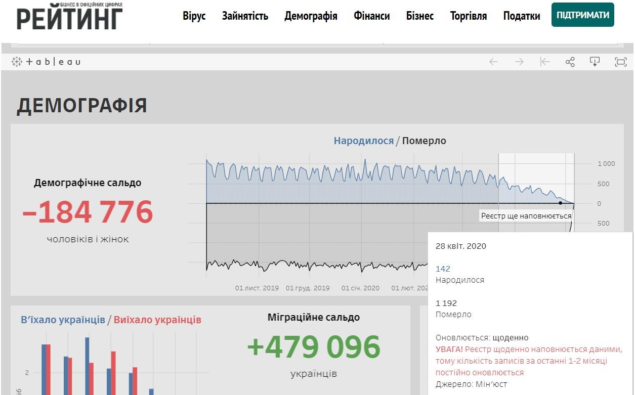 смертность в Украине в 2019 и 2020 году