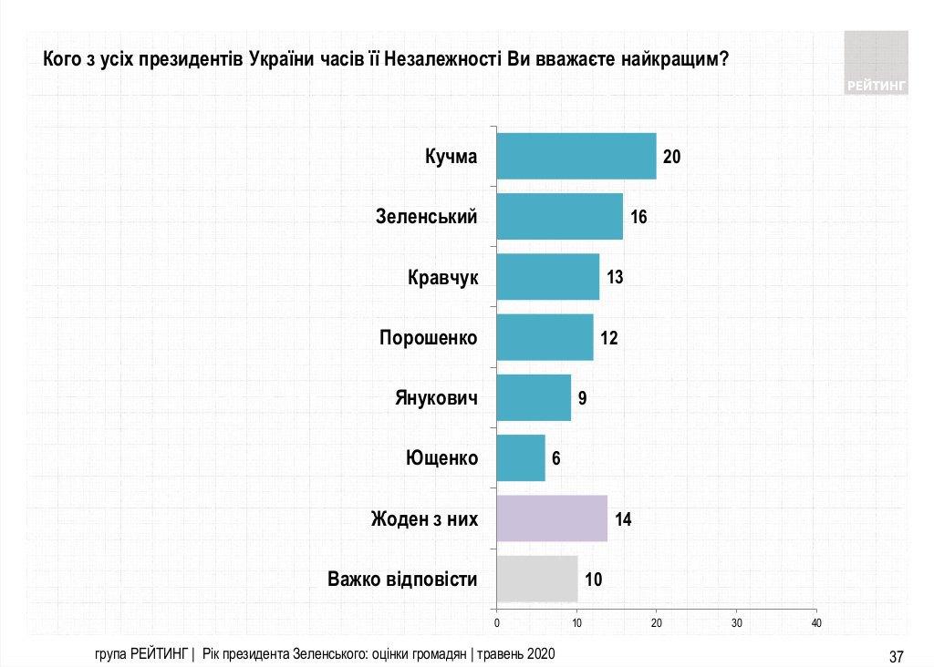 """Результаты опроса о лучшем президенте Украины, проведенного группой """"Рейтинг"""""""