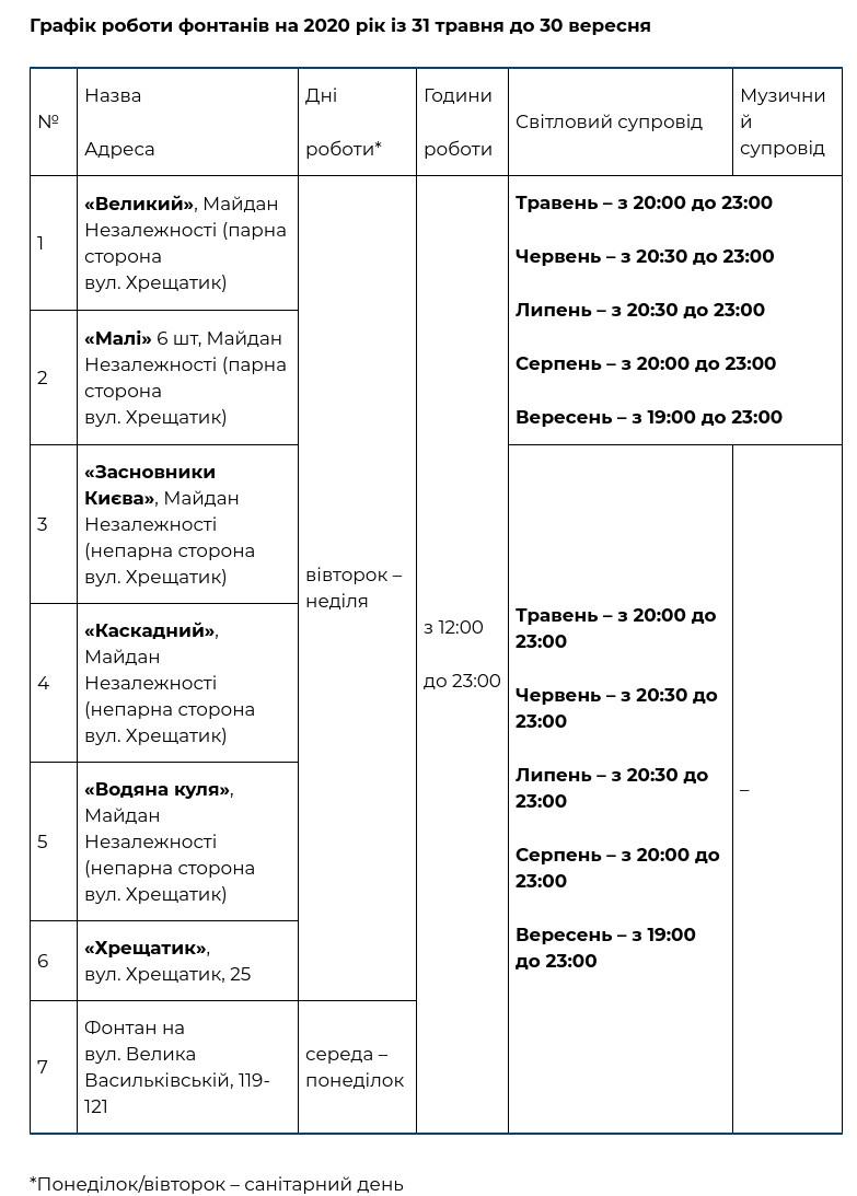 График работы фонтанов в Киеве в 2020 году