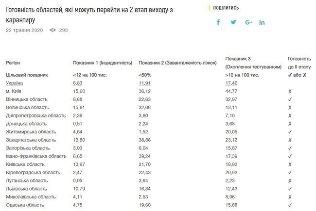 Таблица готовности областей Украины ко второй волне смягчения карантинных мер
