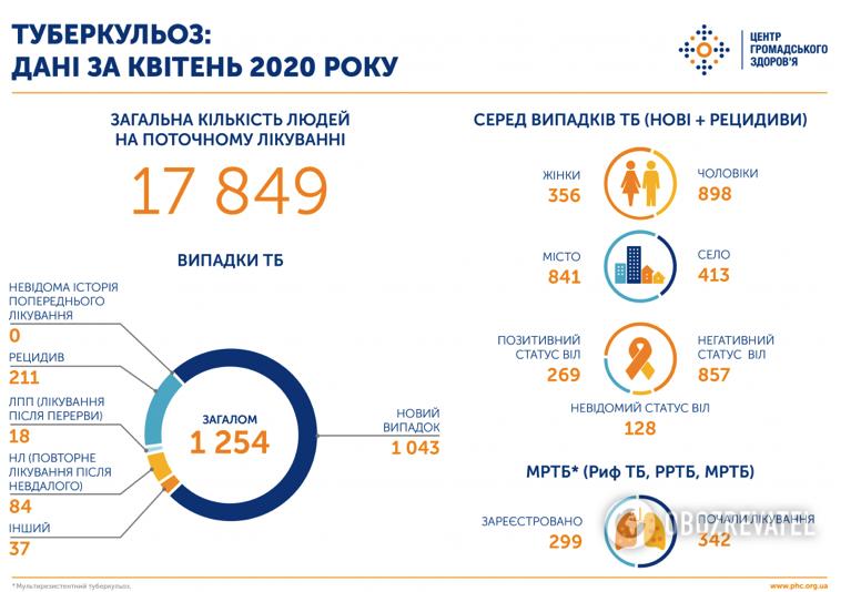 Статистика по туберкулезу по состоянию на апрель 2020