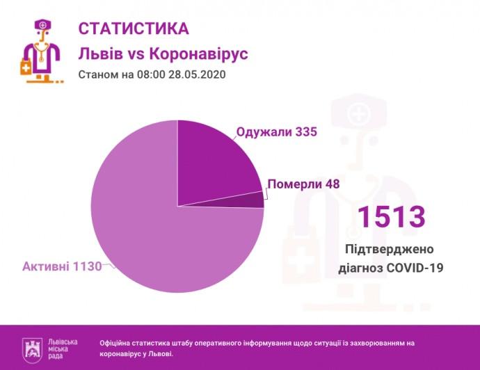 Статистика заболеваемости коронавирусом на Львовщине