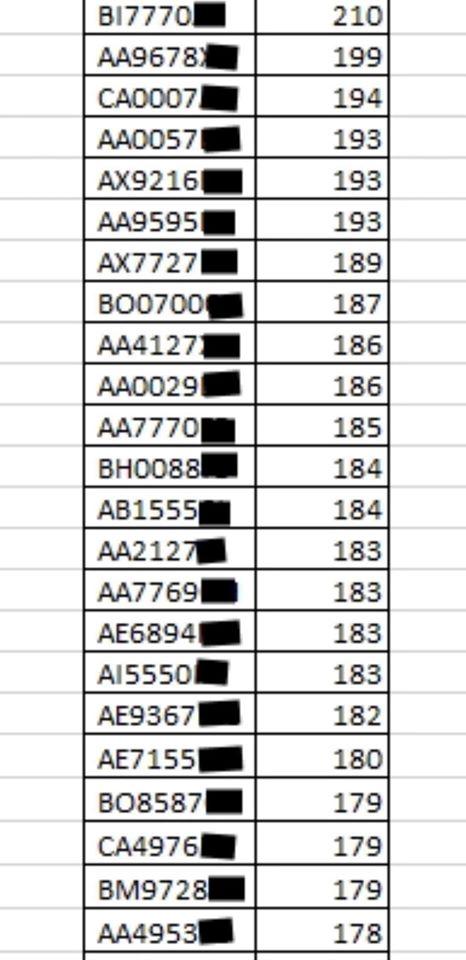 Список злостных нарушителей скоростного режима в Украине за 2 июня, опубликованный А.Геращенко в Facebook