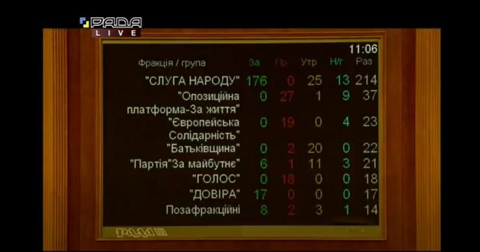 Результаты голосования за программу действий правительства в ВРУ