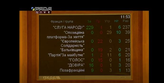 Результаты голосования ВРУ за назначение О.Пищанской на должность главы АМКУ