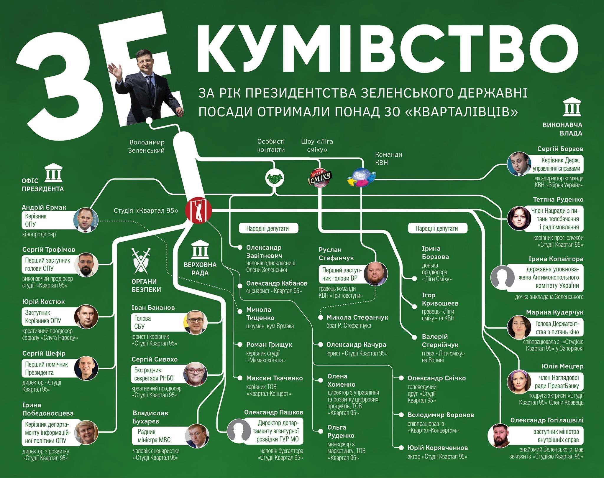 """Схема """"кумовства"""" Владимира Зеленского"""