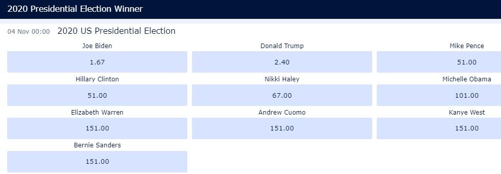 Выборы президента США: ставки