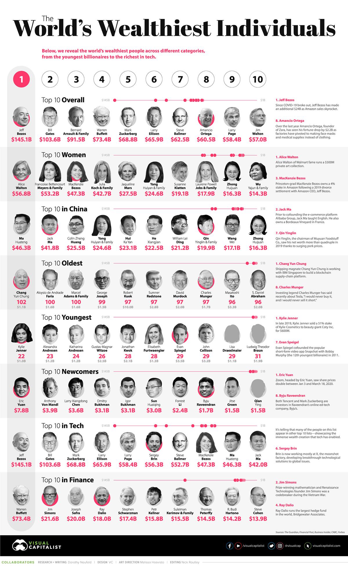 Самые богатые люди мира 2020. Рейтинг Forbes